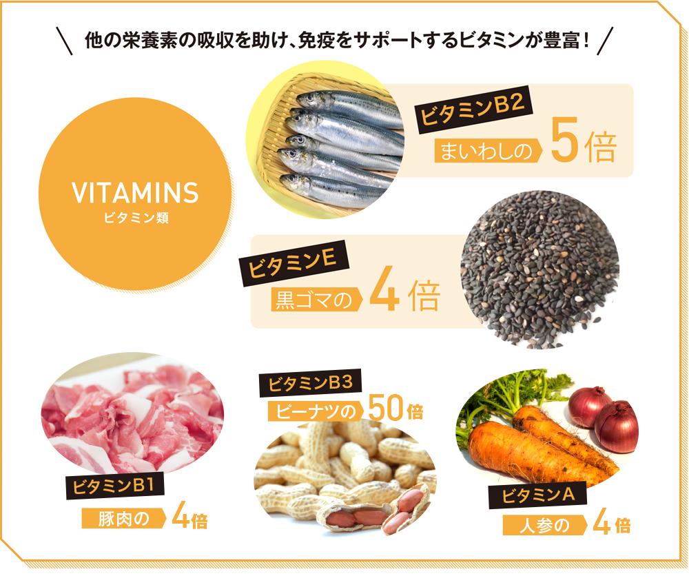 ビタミン類 他の栄養素の吸収を助け、免疫をサポートするビタミンが豊富!ビタミンB2はまいわしの5杯 ビタミンEは黒ゴマの4杯 ビタミンAはニンジンの4倍 ビタミンB3はピーナツの50倍 ビタミンB1は豚肉の4倍