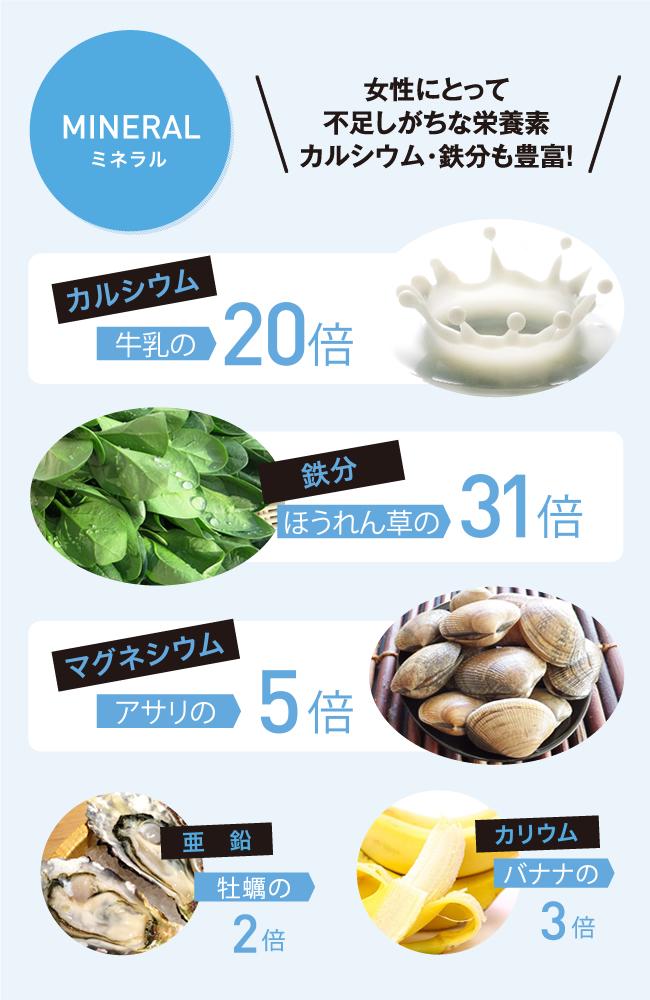 ミネラル 女性にとって不足しがちな栄養素カルシウム・鉄分も豊富! カルシウムは牛乳の20倍 鉄分はほうれん草の31倍 マグネシウムはアサリの5倍 亜鉛は牡蠣の2倍 カリウムはバナナの3倍